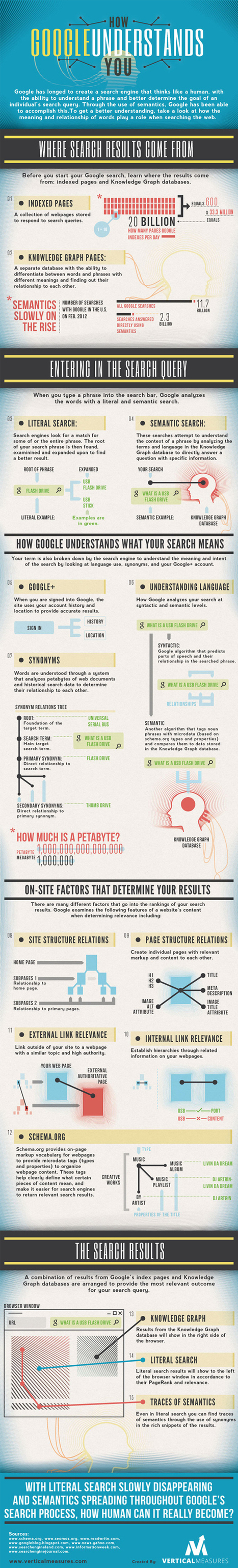 How Google Understands What You Want (Infographic) | Internet marketing | Scoop.it