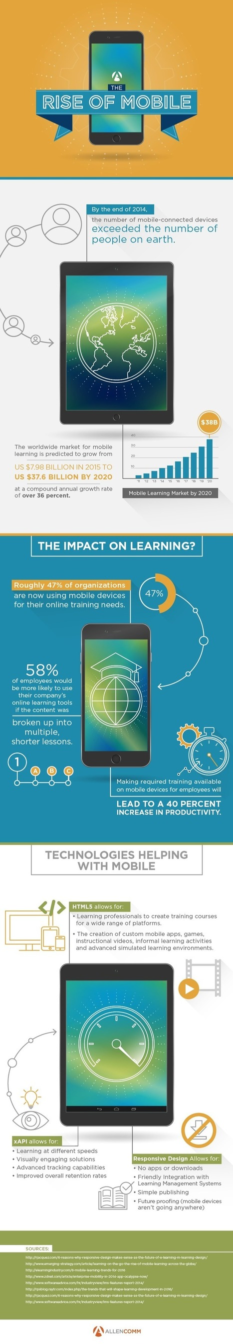 Infographic: The Rise of Mobile Learning | Integrating New Technologies | Scoop.it