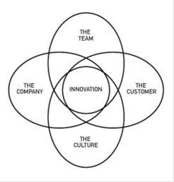 La méthode SIX   service design thinking   Scoop.it