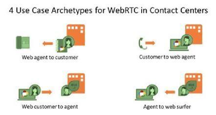 Top WebRTC use cases for contact centers | Social CRM News | Scoop.it