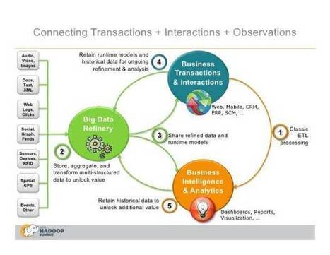 Analyzing server logs using hadoop | Big Data Foundation | Big Data | Scoop.it