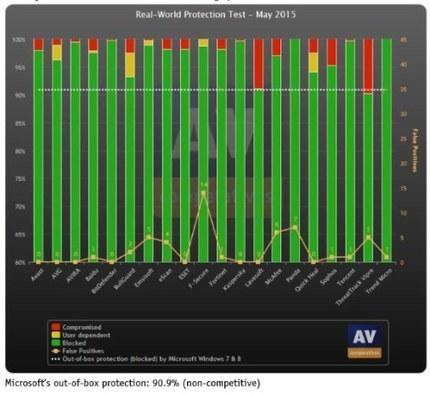 Así impacta el antivirus en el rendimiento del sistema | El rincón de mferna | Scoop.it
