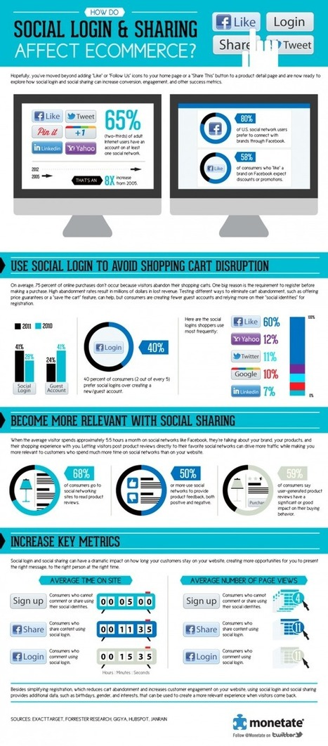 How Do Social Login & Sharing Affect eCommerce? #Infographic | Marketing | Scoop.it