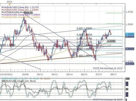 Forex News: Pound and Euro Unphazed by a Significant European Session   DailyFX   Forex   Scoop.it