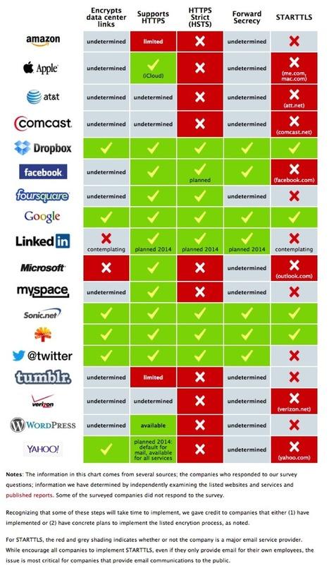 Dropbox y Google sorprenden con su encriptación - Qloudial | Cloud Tecnology | Scoop.it