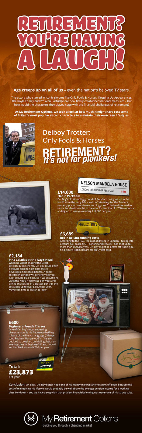 When to Retire & Choose the best Retirement Options? | All Infographics | Scoop.it