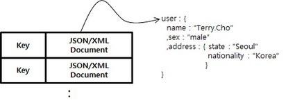 조대협의 블로그 :: NoSQL 데이타 모델링 #1 | Big Data Analysis Platform | Scoop.it