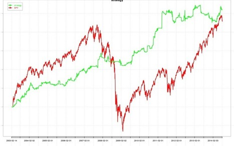 A Hammer Trading System — Demonstrating Custom Indicator-Based Limit Orders in Quantstrat | Quantitative Finance | Scoop.it