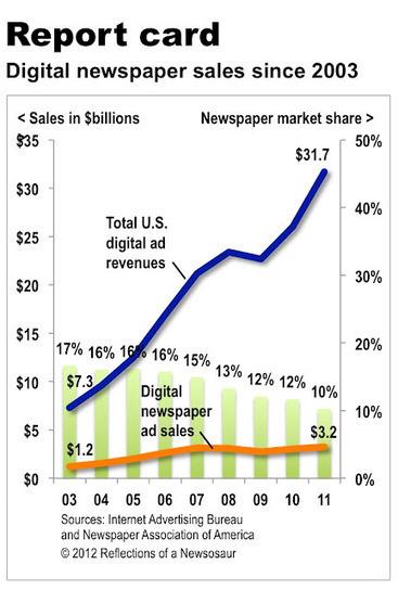 La part du marché publicitaire digital détenue par les journaux en forte baisse aux us | MédiaZz | Scoop.it