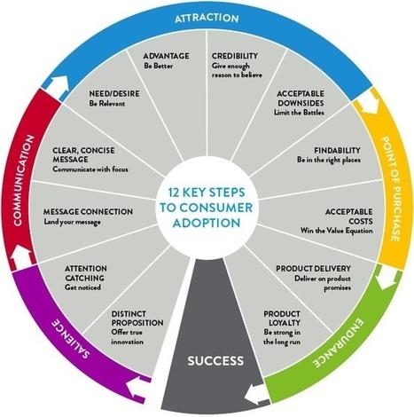 Comment lancer un produit ? | Management et promotion | Scoop.it