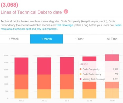 Technical Debt Can Help Your Startup Grow | Managing Technical Debt | Scoop.it