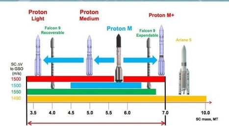 ILS unveils two Proton variants sized for smaller satellites - SpaceNews.com | More Commercial Space News | Scoop.it