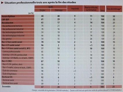 Génération 2010 : 5 ans après | Enseignement Supérieur et Recherche en France | Scoop.it
