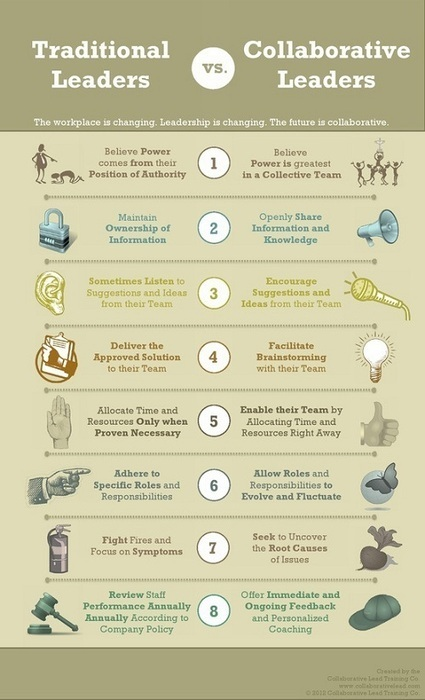 Eight Key Traits of Collaborative Leadership in the Marketing Organization | Data-Driven Marketing Network | venture + philanthropy | Scoop.it