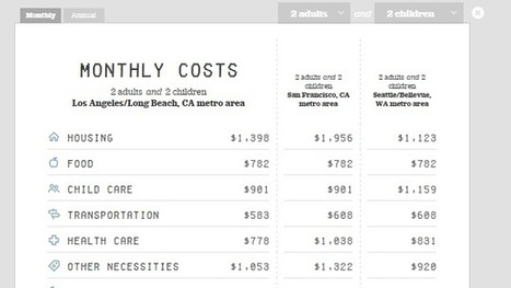 This Family Budgeting Calculator Estimates Living Costs Around the U.S. | Bazaar | Scoop.it