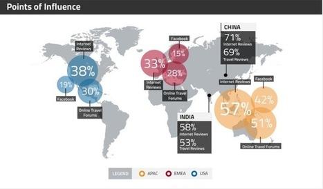 Non, les médias sociaux ne font pas vendre en tourisme! | E-Tourisme-informatique | Scoop.it