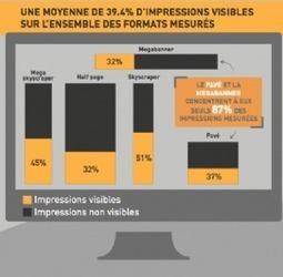 Plus de la moitié des impressions Display ne sont pas vues par les internautes | campagnes-web-marketing | Scoop.it