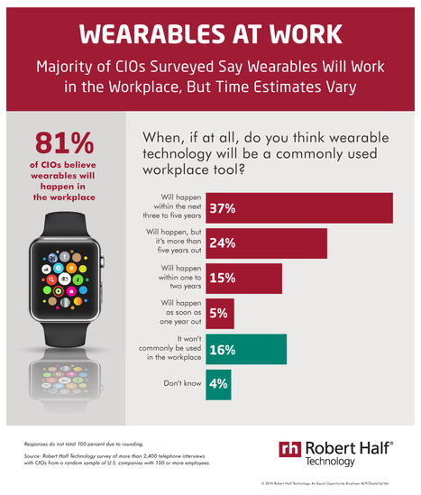 Wearables at work | Ubiquitous Learning | Scoop.it