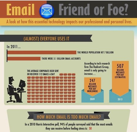 Email: How This Essential Technology Impacts Our Professional and Personal Lives | Cool Marketing News | Scoop.it