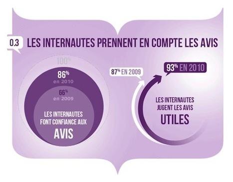 [Infographie] L'importance des avis des consommateurs sur le web | FrenchWeb.fr | Social Media Curation par Mon-Habitat-Web.com | Scoop.it