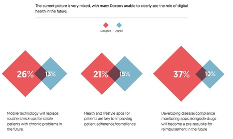 Europe's Doctors Embrace Digital Helpers—Up to a Point - eMarketer | eHealth - Social Business in Health | Scoop.it
