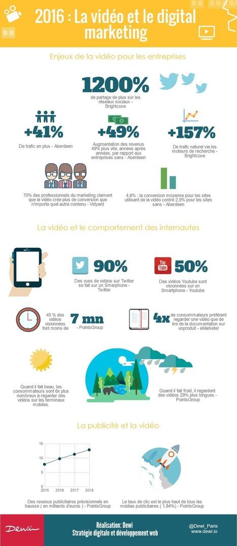 [infographie] La vidéo dans les stratégies de contenu digital des entreprises | Dewi | Contenus vidéo sur internet : de la puissance à l'exigence | Scoop.it