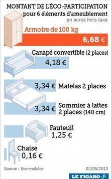 Une nouvelle éco-taxe appliquée aux meubles | le meuble durable | Scoop.it