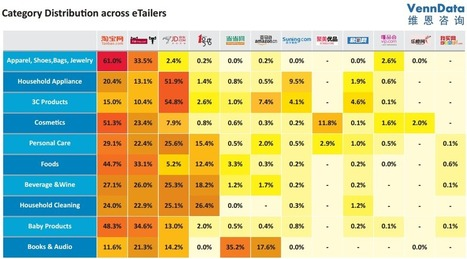 Resonance | What are Chinese consumers buying on major ecommerce websites? | Websites - ecommerce | Scoop.it