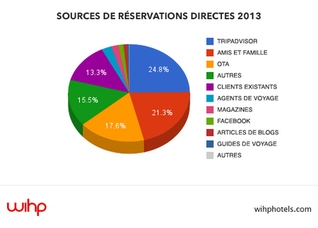 D'OU VIENNENT LES RESERVATIONS DIRECTES ? - WIHP - World Independent Hotels Promotion | digital hospitality | Scoop.it
