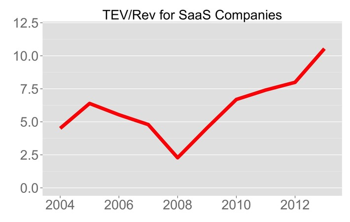 Why There's Never Been a Better Time to Found a SaaS Startup   Ideas for entrepreneurs   Scoop.it