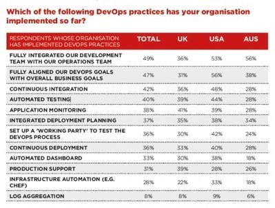 Survey: Nearly All Will Use DevOps Tools and Practices by 2016 | Datacenters | Scoop.it
