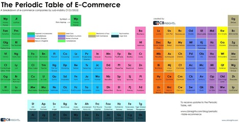 The Periodic Table Of E-Commerce Startups | start up | Scoop.it