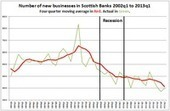 Little cheer from pickup in new businesses - Scottish Economy Watch | Business Scotland | Scoop.it