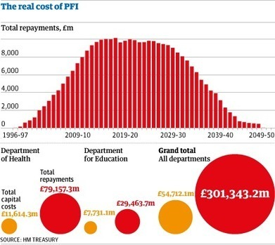 PFI will ultimately cost £300bn | Economics a level | Scoop.it