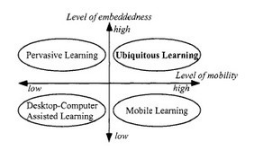 Smartphone: el mobile learning formal e informal. (Educación Disruptiva) | Bibliotecas, bibliotecarios y otros bichos | Educando en la SIC | Scoop.it