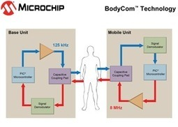 BodyCom™ Technology - Embedded Security | Microchip Technology Inc. </asp:ContentPlaceHolder> | Cool embedded projects | Scoop.it