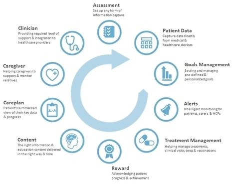 Guía de intervenciones en salud móvil | Salud Conectada | Scoop.it
