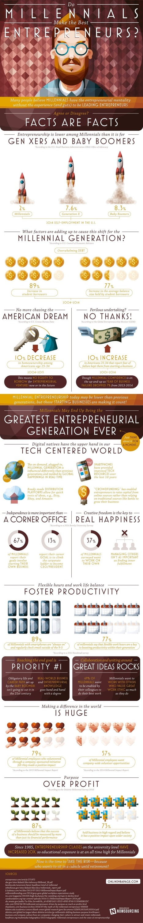 What Generation Has the Best Future in Entrepreneurship?   Careers   Scoop.it