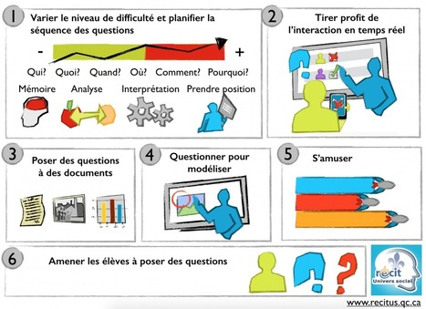 Le questionnement et les questionnaires interactifs | TRC | Tice Fle, Ele | Scoop.it