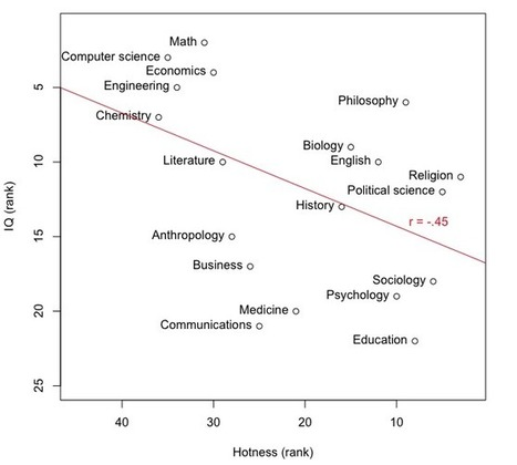 The hotness-IQ tradeoff in academia | research policy | Scoop.it