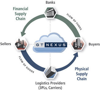 Connecting Sourcing Networks – GT Nexus (formerly TradeCard)- A SaaS ... - Spend Matters | Supply Chain Management | Scoop.it