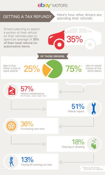 Tax Season = Car Maintenance Season | eBay Motors Blog | Consumption Junction | Scoop.it
