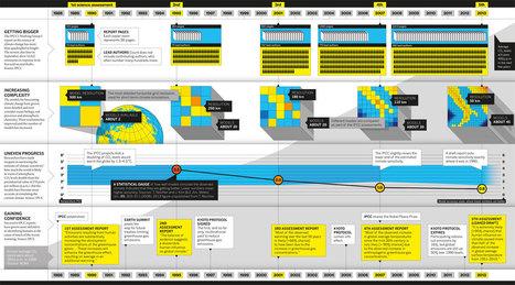 IPCC-Graphic.jpg (1400x775 pixels)   Engaging Geography   Scoop.it