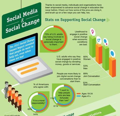 How Social Media Leads To Social Change [INFOGRAPHIC] - AllTwitter | Public Relations & Social Media Insight | Scoop.it