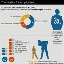 The reality for employees | Visual.ly | Employee Engagement | Scoop.it