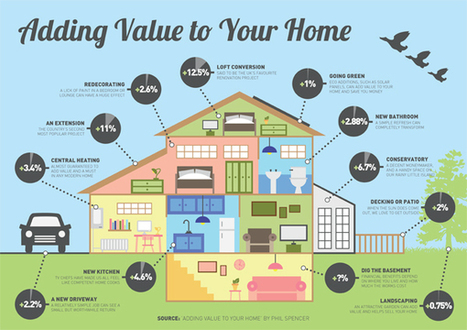 Infographic: Which Home Improvements Will Add the Most Value to Your Property? - TradePlatform.com.au | Home Improvement | Scoop.it