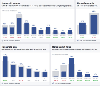 How to Optimize Your Facebook Posts With Facebook Audience Insights | Inbound Marketing And Social Media | Scoop.it