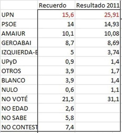 El Navarrómetro, la victoria de Podemos y el lío de las encuestas - eldiario.es | PODEMOS | Scoop.it