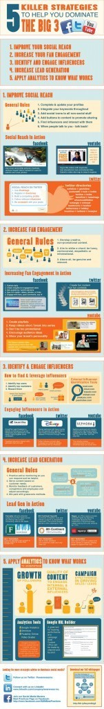 Killer Strategies to Dominate Social Media's Big 3: Facebook, Twitter and YouTube [INFOGRAPHIC] | catosplace | Scoop.it
