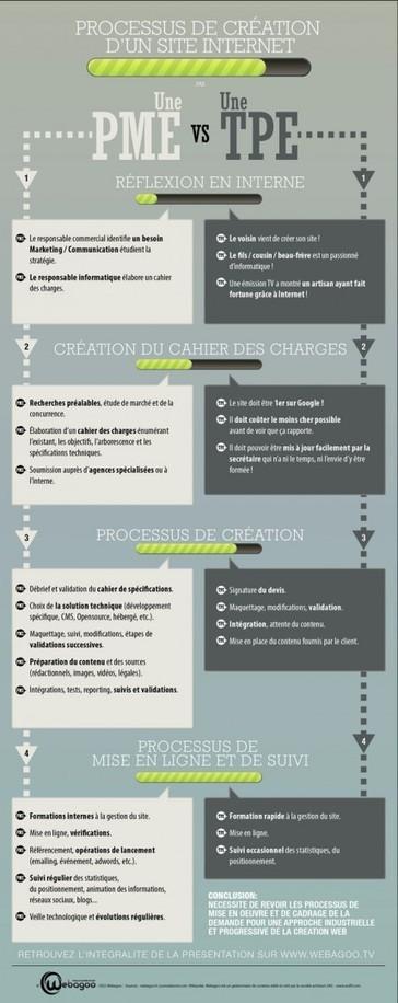 Création de site internet : Les étapes | Agence Web KiwiLab: Veille référencement web et Blog web 2.0 | Scoop.it